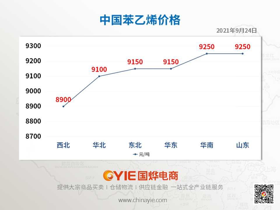 苯乙烯价格趋势图模板